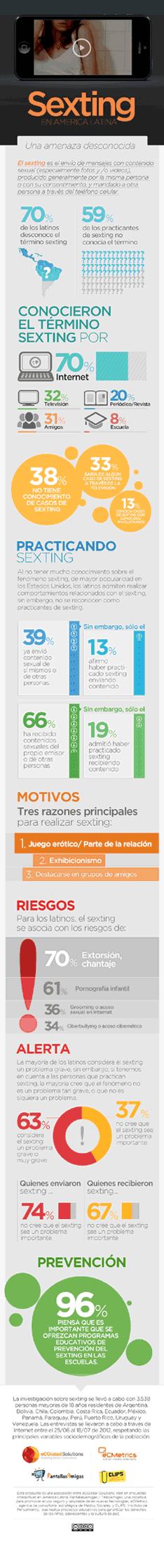 Infografía estudio Sexting en América Latina